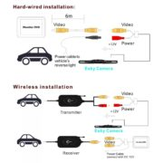 Wireless Color Video Transmitter and Receiver for Vehicle Backup Camera / Front Car Camera