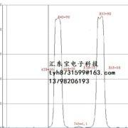 650nm plus 850nm narrow band pass filter, 650nm+850nm bimodal filter D6.8*0.7mm