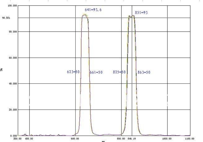 650+850nm band pass filter 650+850nm narrow band pass filter,650 +850 nm bimodal filter